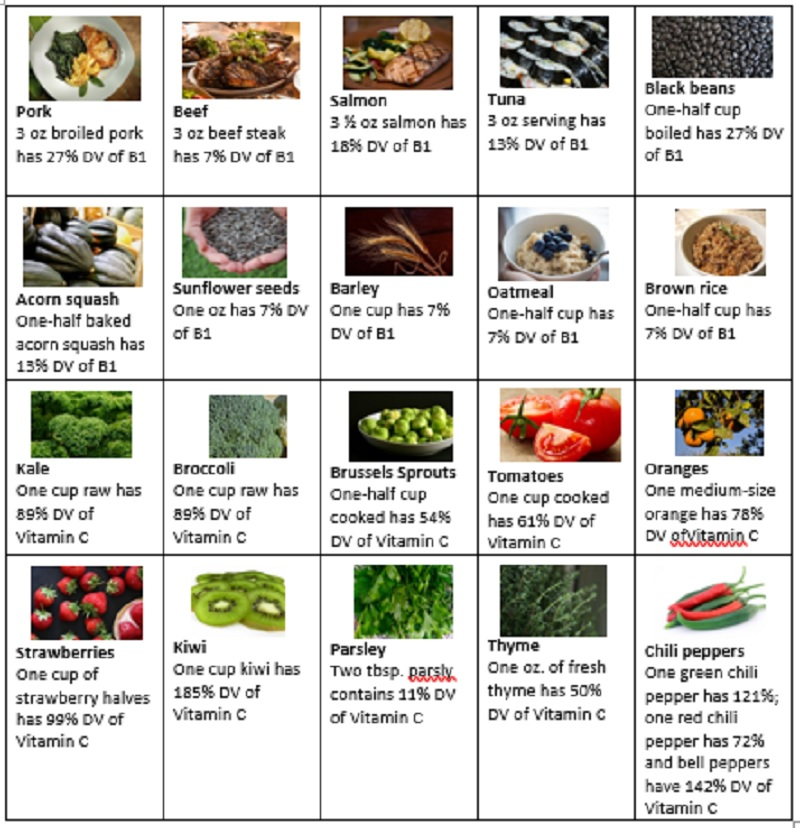 Dietary Sources of Vitamins B1 and C